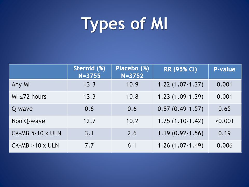 Types of MI Steroid (%) N=3755 Placebo (%) N=3752 RR (95% CI) P-value
