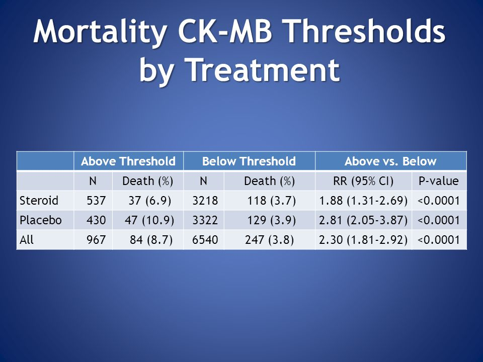 Mortality CK-MB Thresholds by Treatment