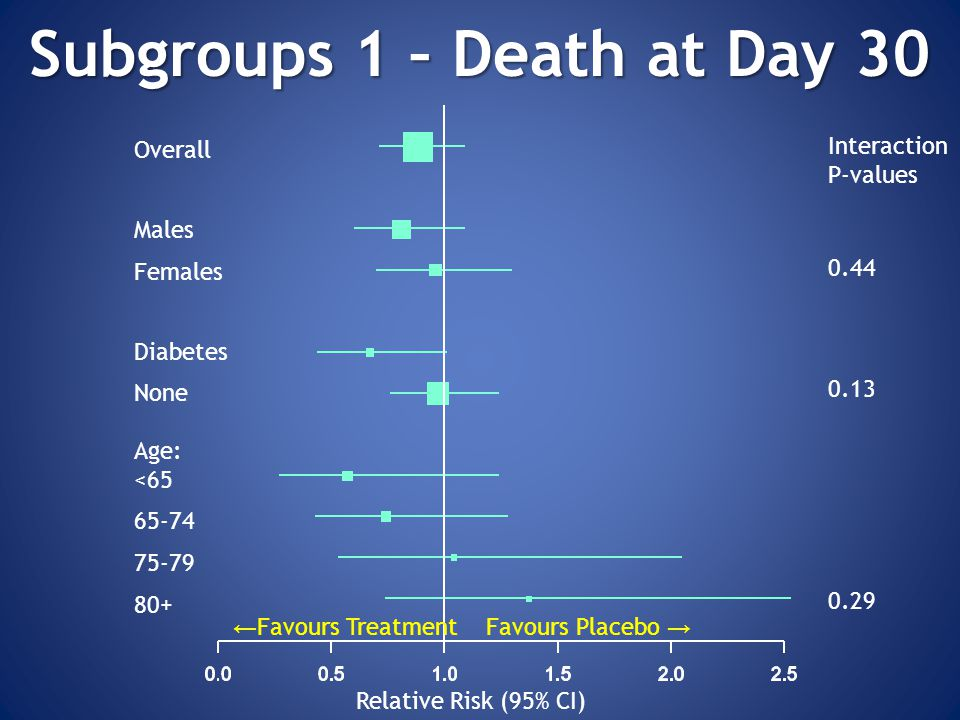 Subgroups 1 – Death at Day 30