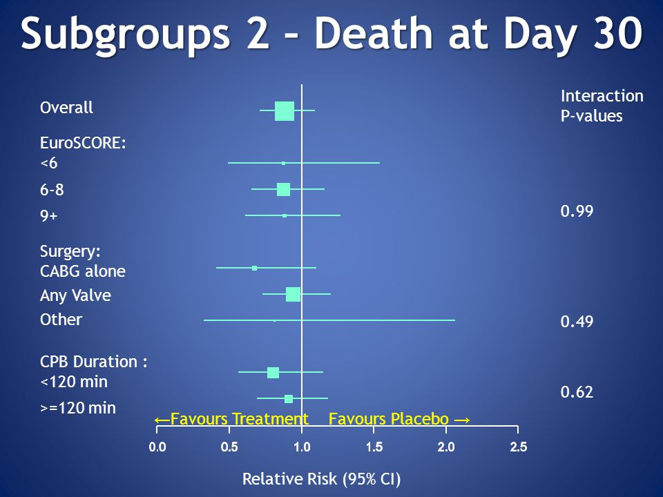 Subgroups 2 – Death at Day 30