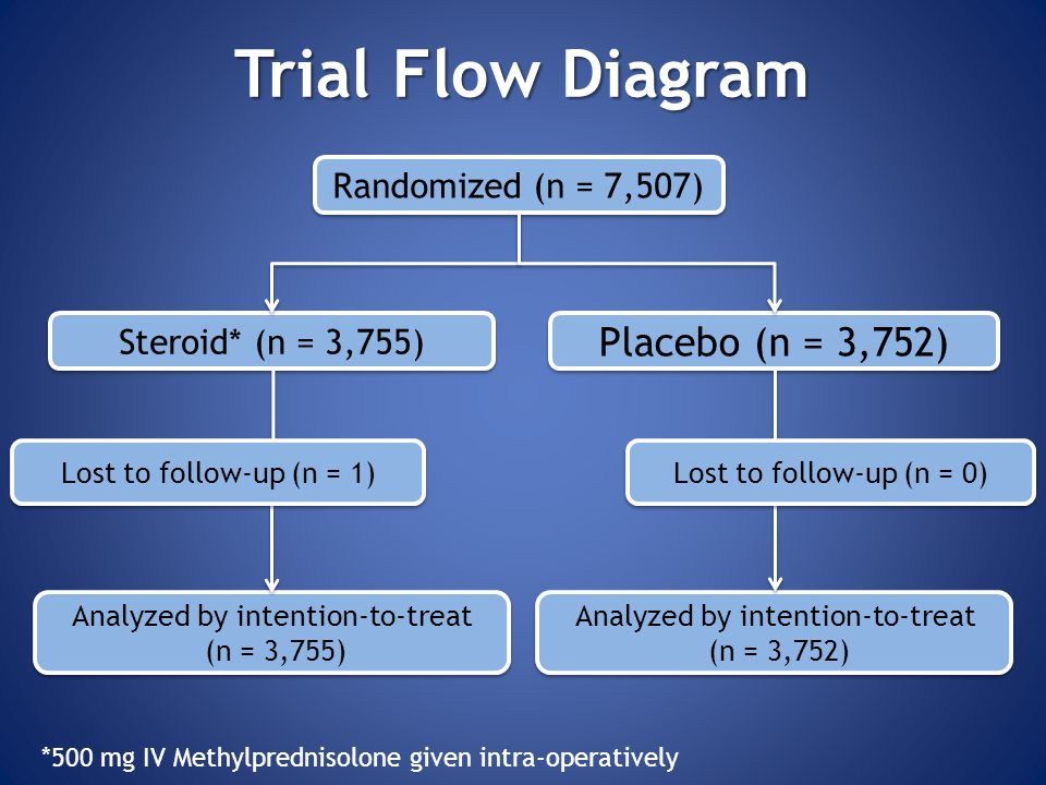 Trial Flow Diagram Placebo (n = 3,752) Randomized (n = 7,507)