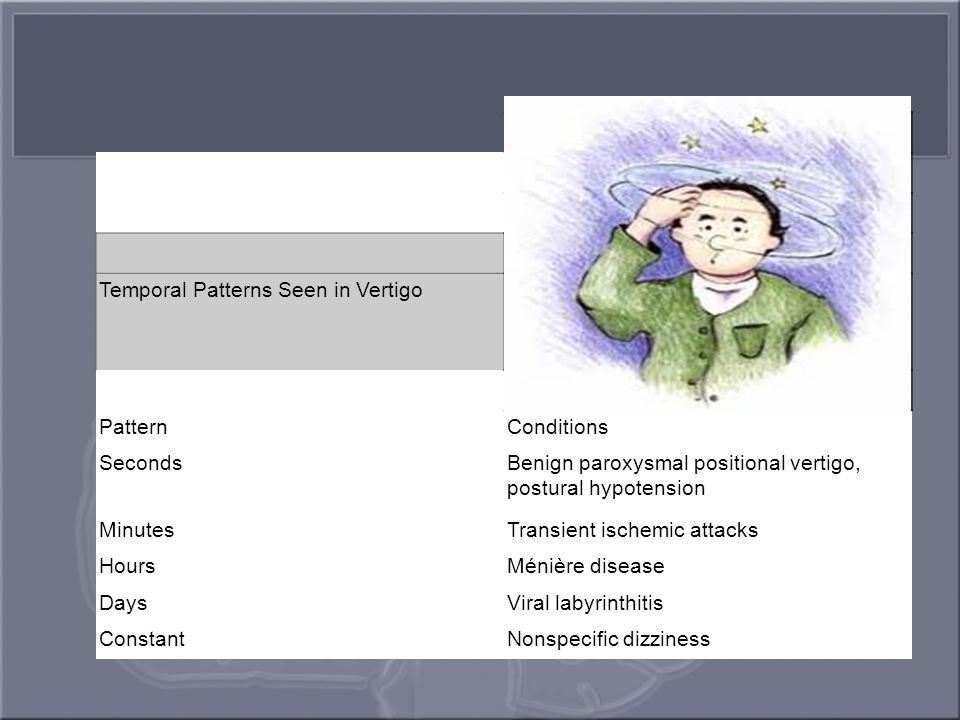 Temporal Patterns Seen in Vertigo