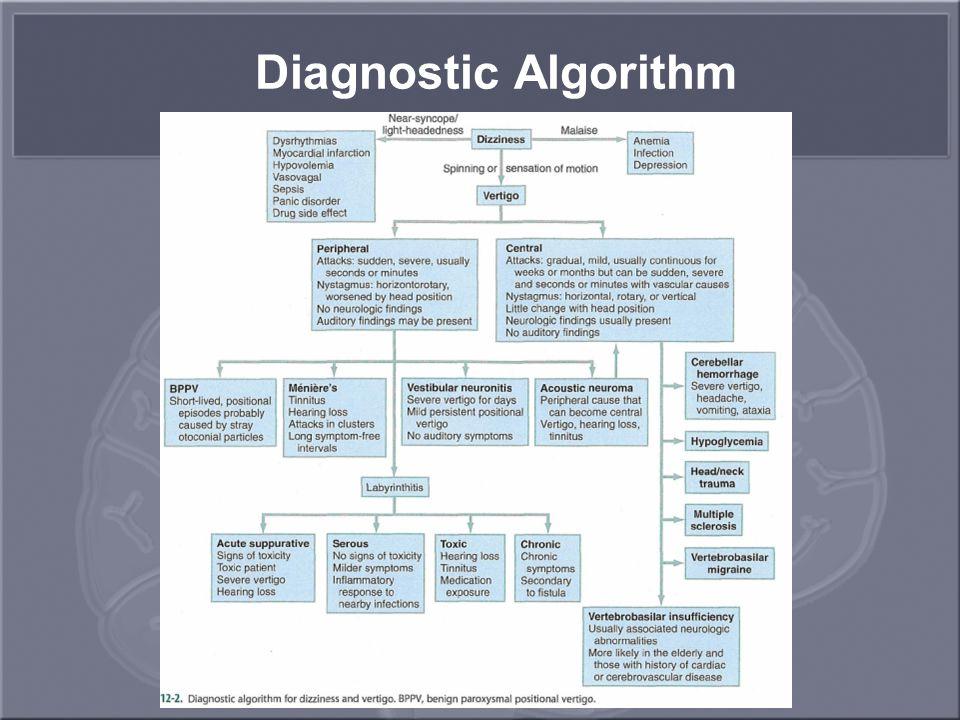 Diagnostic Algorithm
