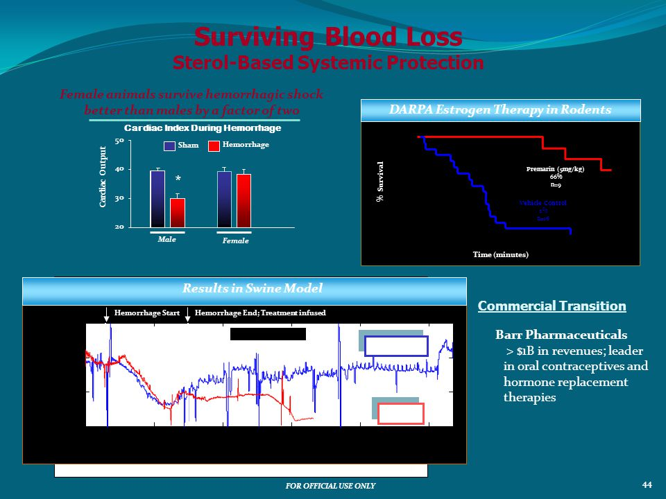 Surviving Blood Loss Sterol-Based Systemic Protection