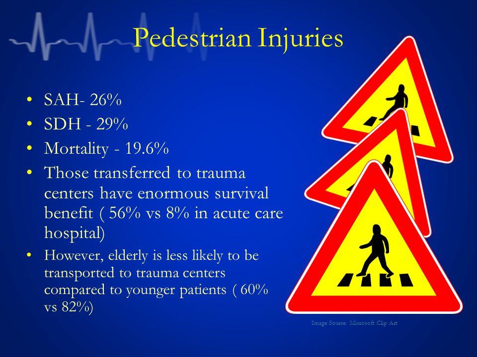 Pedestrian Injuries SAH- 26% SDH - 29% Mortality - 19.6%