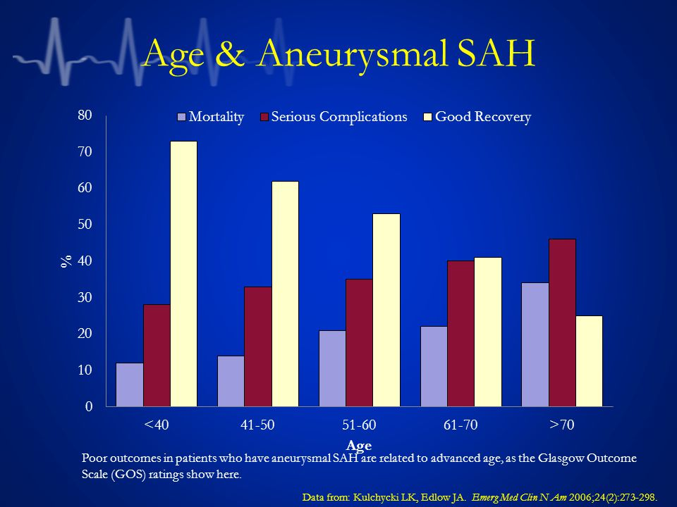 Age & Aneurysmal SAH