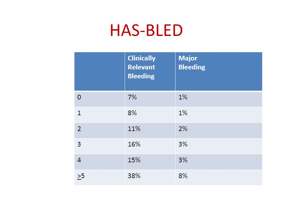 HAS-BLED Clinically Relevant Bleeding Major Bleeding 7% 1% 1 8% 2 11%