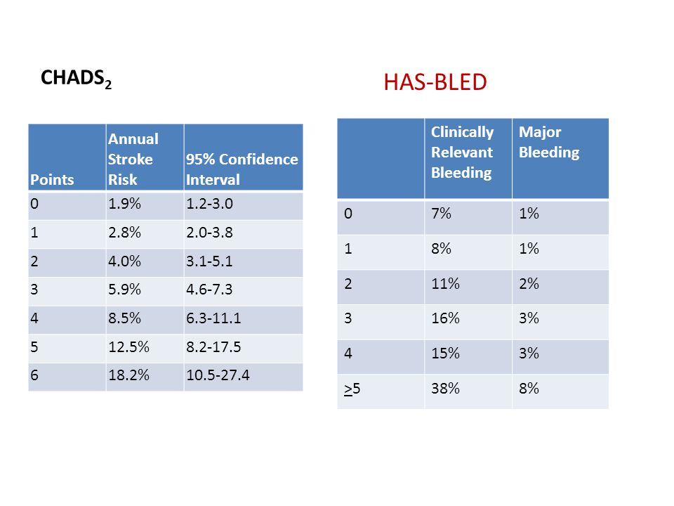 HAS-BLED CHADS2 Clinically Relevant Bleeding Major Bleeding 7% 1% 1 8%