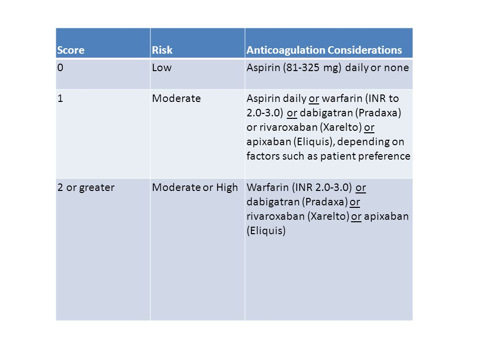 Score Risk. Anticoagulation Considerations. Low. Aspirin (81-325 mg) daily or none. 1. Moderate.