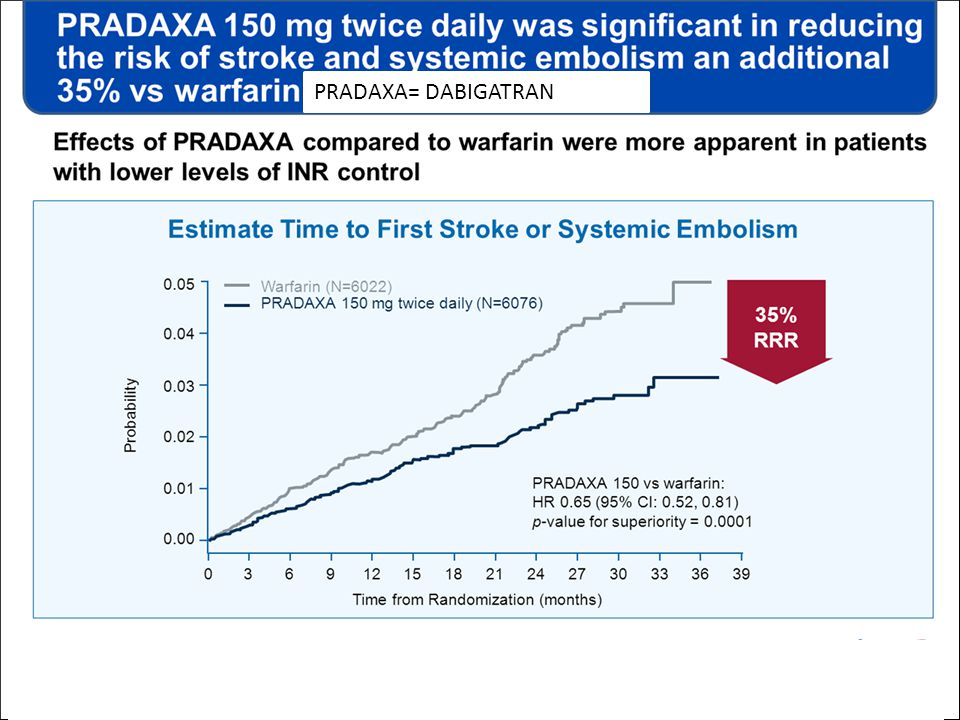 PRADAXA 150 mg twice daily was significant in reducing the risk of stroke and systemic embolism an additional 35% vs warfarin
