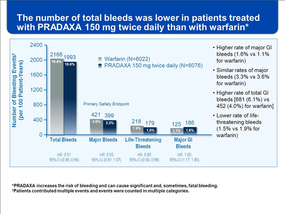 Higher rate of major GI bleeds (1.6% vs 1.1% for warfarin)