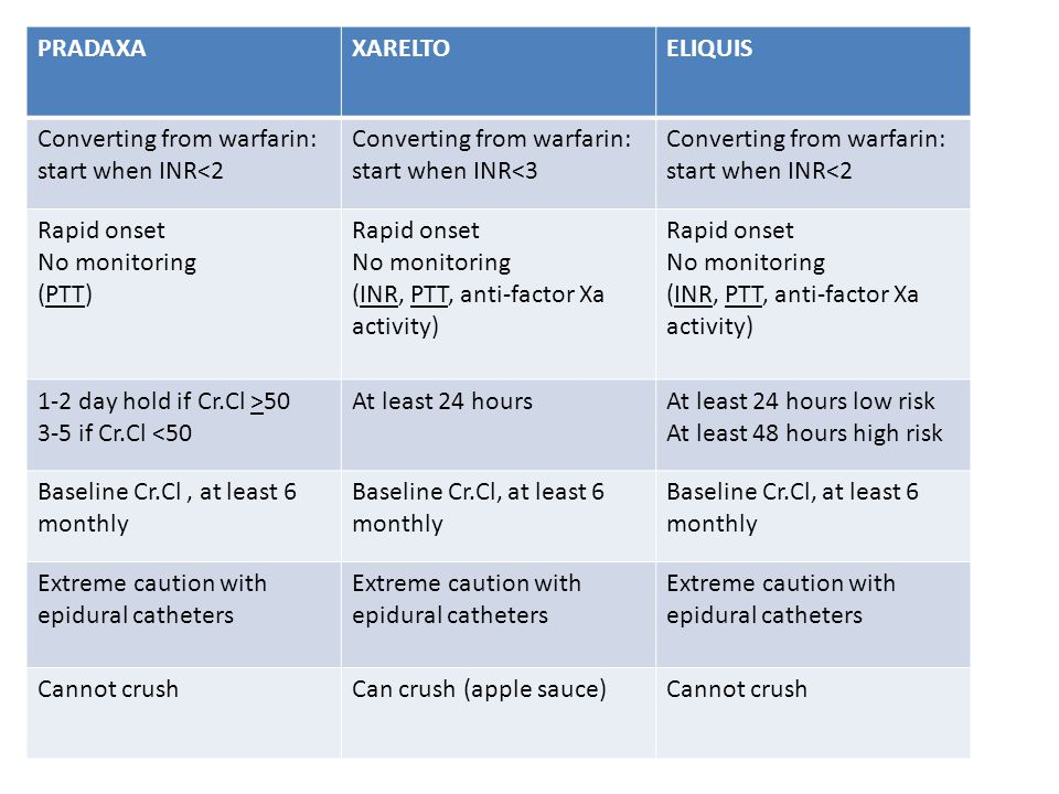 PRADAXA XARELTO. ELIQUIS. Converting from warfarin: start when INR<2. Converting from warfarin: start when INR<3.