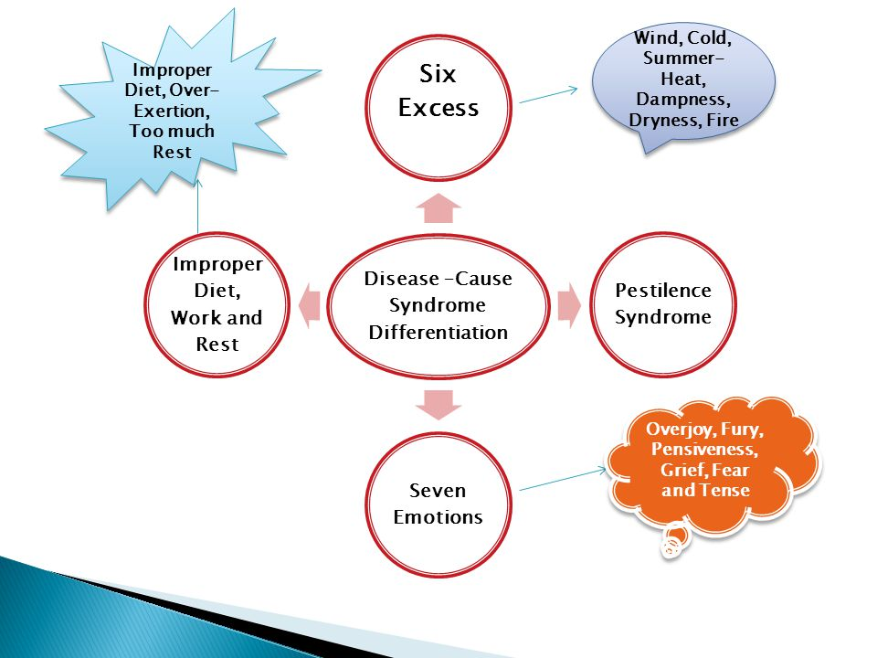 Six Excess Disease –Cause Syndrome Differentiation Pestilence Syndrome