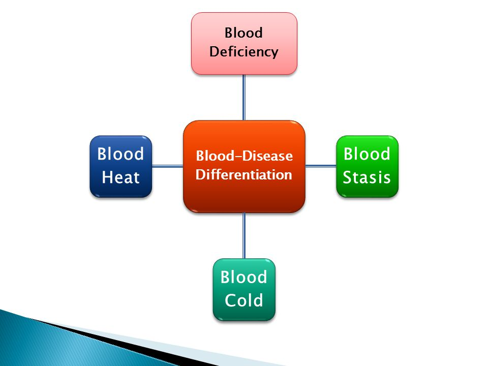 Blood-Disease Differentiation