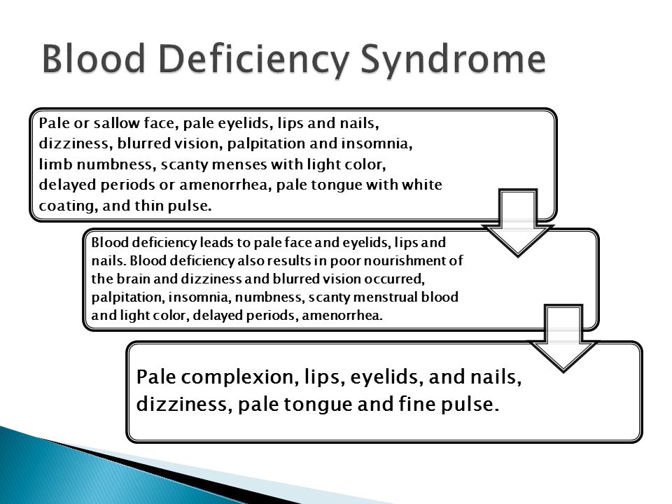Blood Deficiency Syndrome