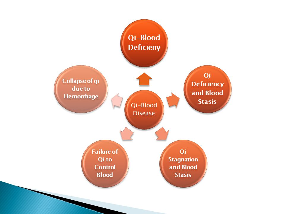 Qi-Blood Deficieny Qi Deficiency and Blood Stasis