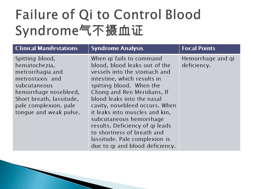 Failure of Qi to Control Blood Syndrome气不摄血证