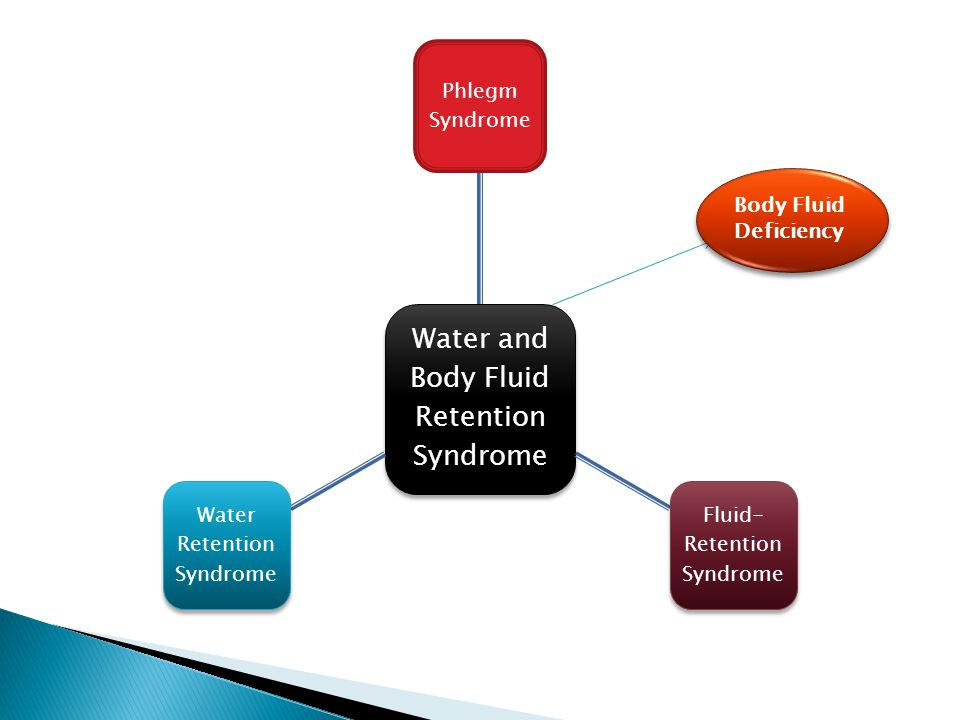 Water and Body Fluid Retention Syndrome