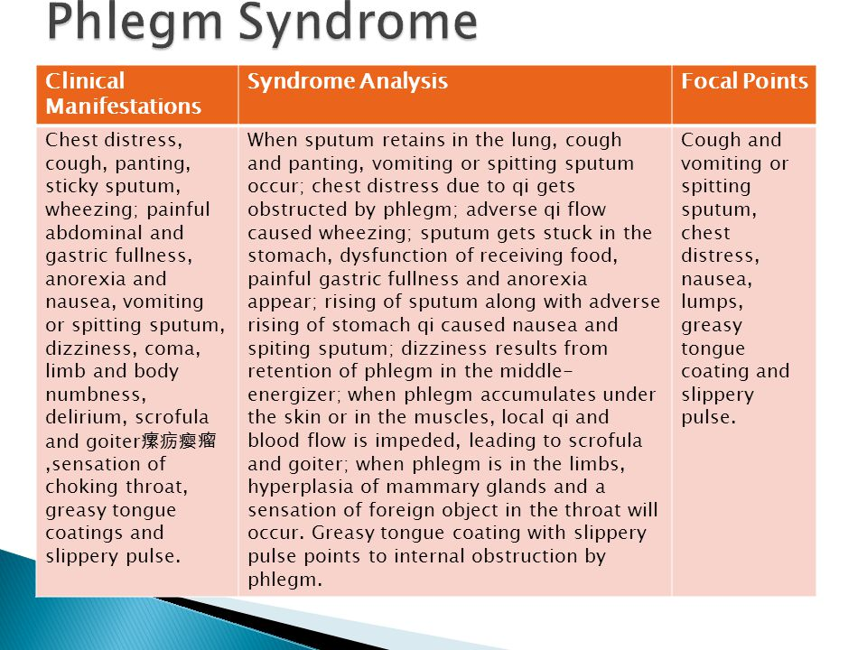 Phlegm Syndrome Clinical Manifestations Syndrome Analysis Focal Points