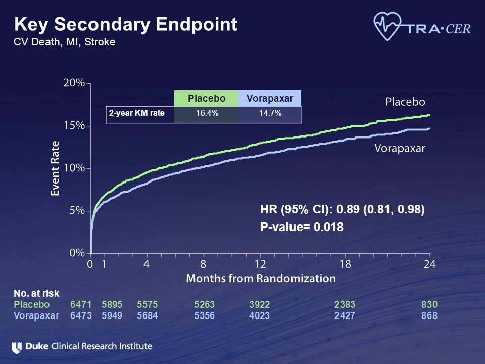 Key Secondary Endpoint CV Death, MI, Stroke