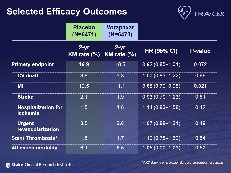 Selected Efficacy Outcomes