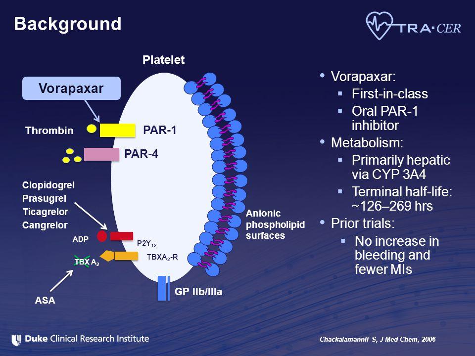 Background Vorapaxar: First-in-class Oral PAR-1 inhibitor Vorapaxar