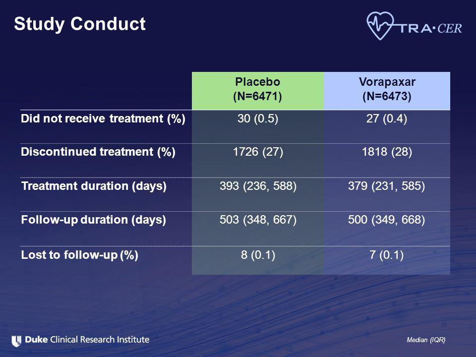 Study Conduct Placebo (N=6471) Vorapaxar (N=6473)