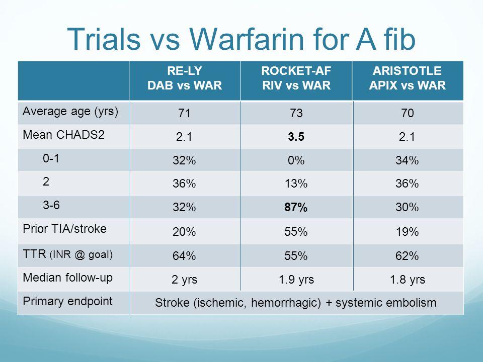 Trials vs Warfarin for A fib