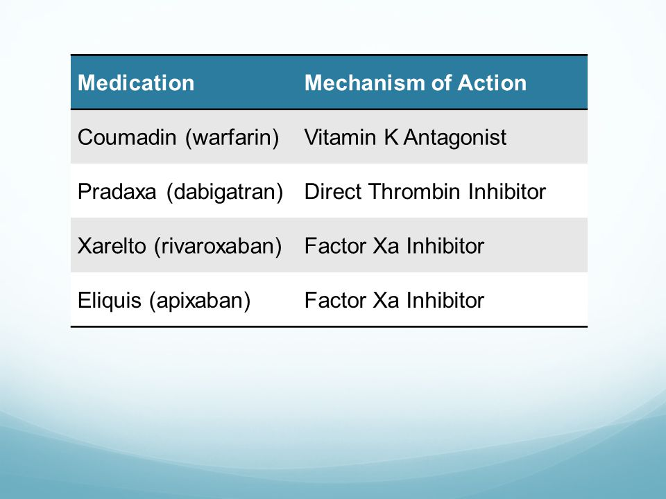 Mechanism of Action Medication Mechanism of Action Coumadin (warfarin)
