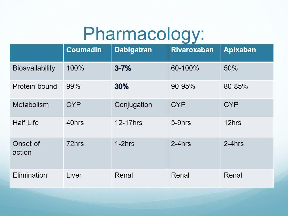Pharmacology: Coumadin Dabigatran Rivaroxaban Apixaban Bioavailability