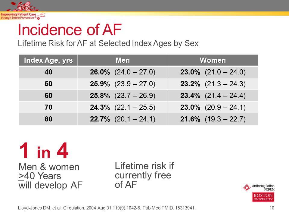 1 in 4 Incidence of AF Men & women >40 Years will develop AF