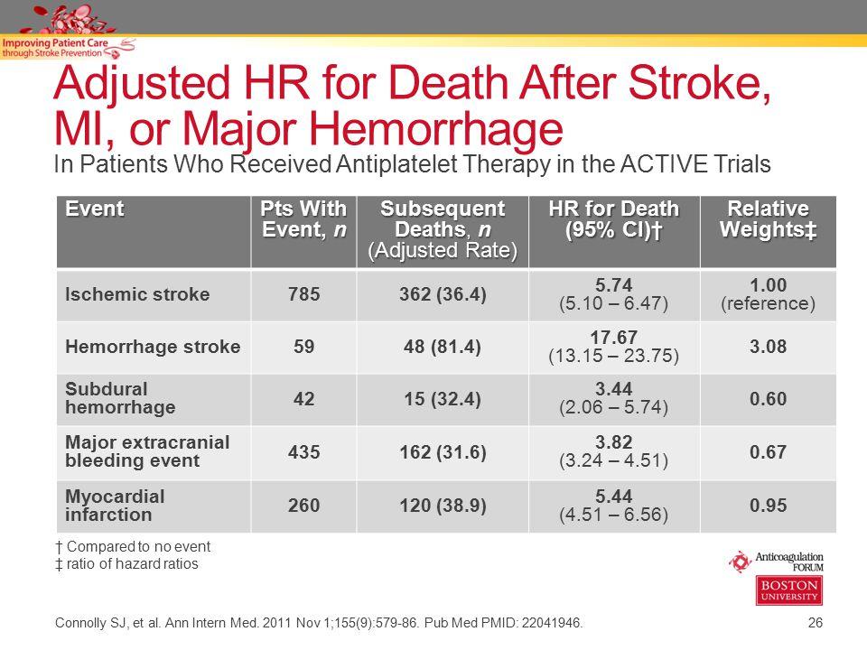 Adjusted HR for Death After Stroke, MI, or Major Hemorrhage