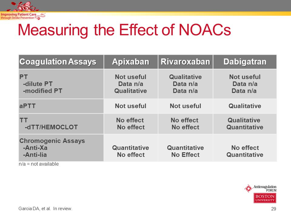 Measuring the Effect of NOACs