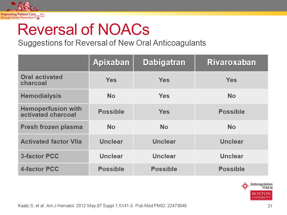 Reversal of NOACs Suggestions for Reversal of New Oral Anticoagulants