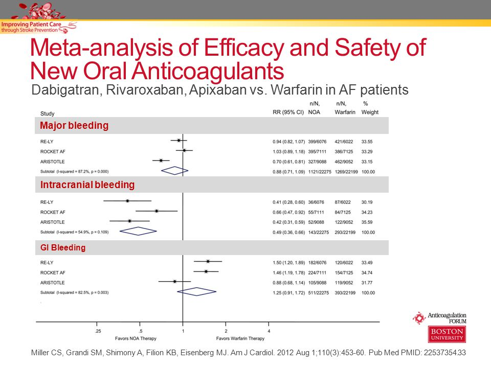 Meta-analysis of Efficacy and Safety of New Oral Anticoagulants