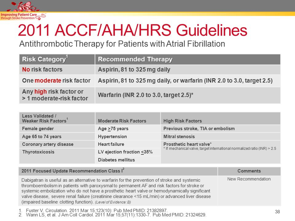 2011 ACCF/AHA/HRS Guidelines