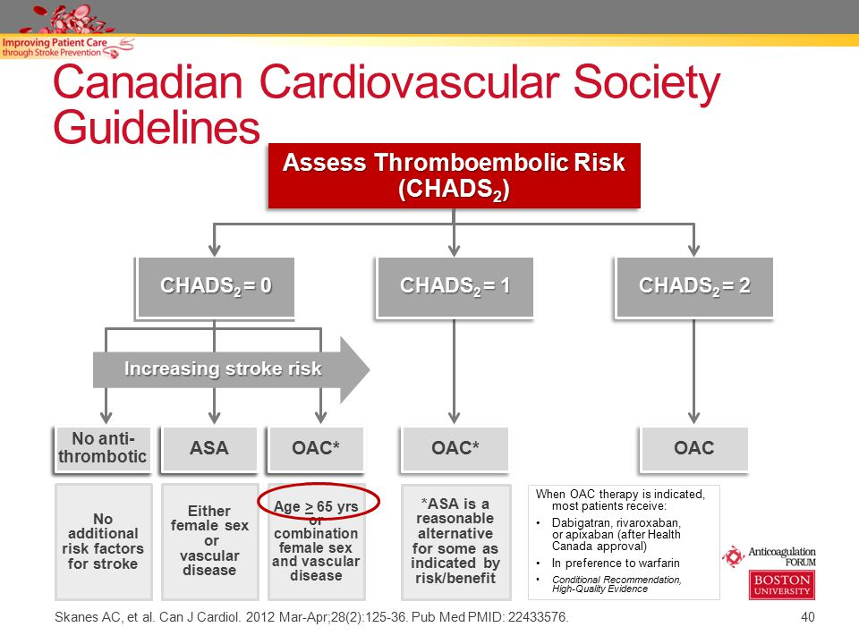 Canadian Cardiovascular Society Guidelines