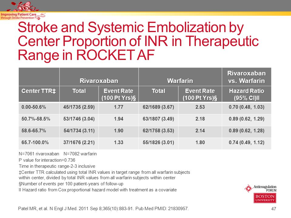 warfarin oral anticoagulant to prevent atrial fibrillation It is uncertain whether bridging anticoagulation is necessary for patients with atrial fibrillation who need an interruption in warfarin treatment for an elective operation or other elective.