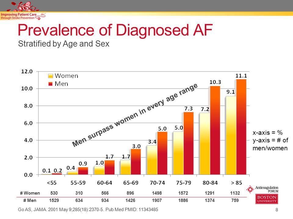 Prevalence of Diagnosed AF
