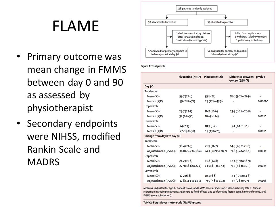 FLAME Primary outcome was mean change in FMMS between day 0 and 90 as assessed by physiotherapist.