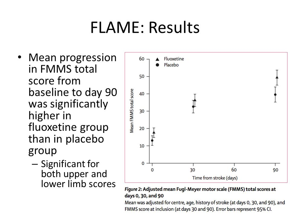 FLAME: Results Mean progression in FMMS total score from baseline to day 90 was significantly higher in fluoxetine group than in placebo group.