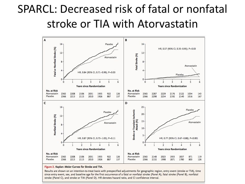 SPARCL: Decreased risk of fatal or nonfatal stroke or TIA with Atorvastatin