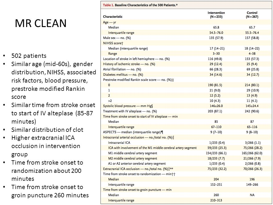 MR CLEAN 502 patients. Similar age (mid-60s), gender distribution, NIHSS, associated risk factors, blood pressure, prestroke modified Rankin score.