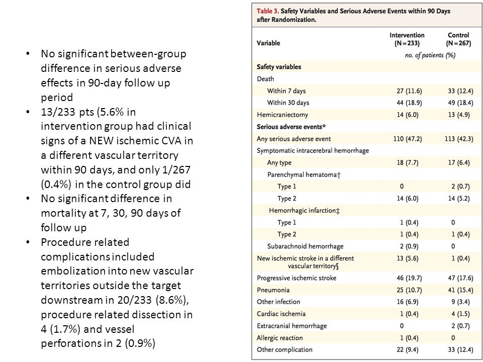 No significant between-group difference in serious adverse effects in 90-day follow up period