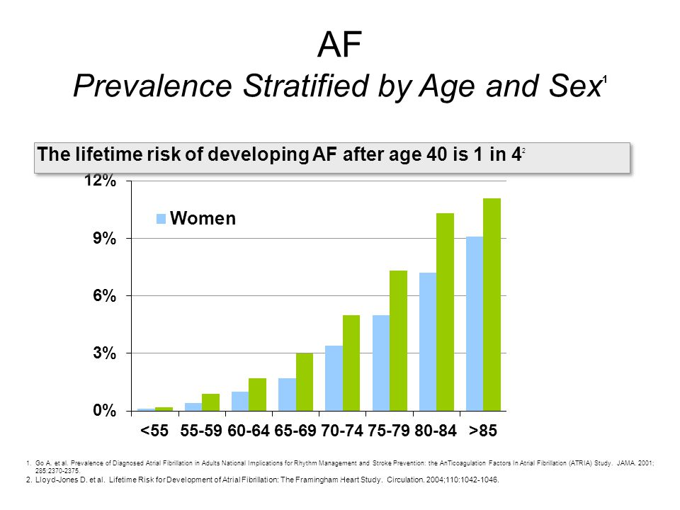 AF Prevalence Stratified by Age and Sex1