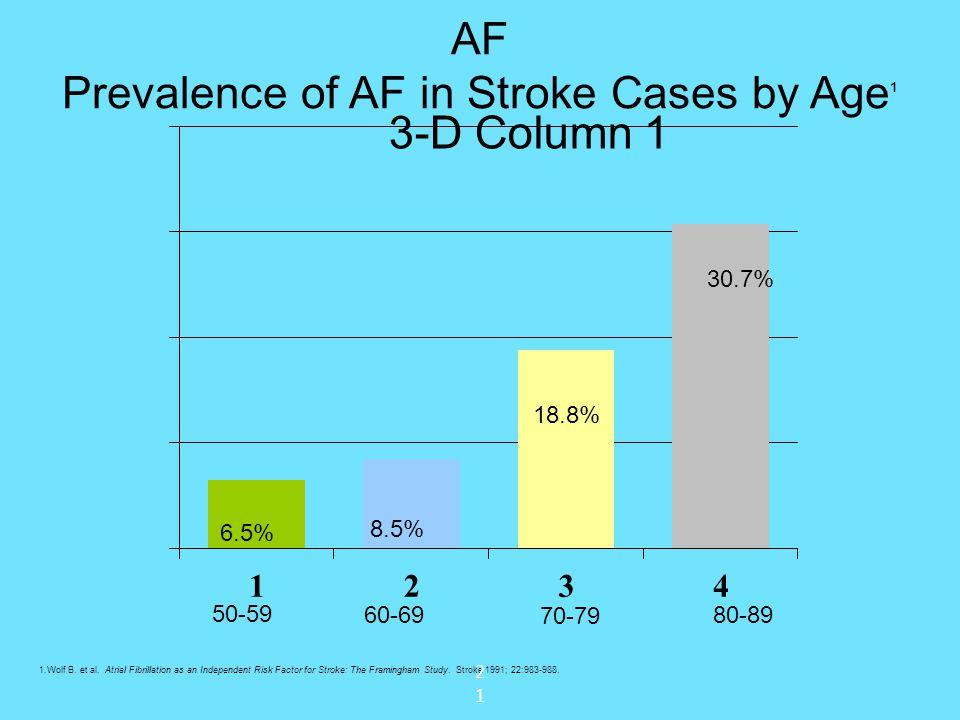 AF Prevalence of AF in Stroke Cases by Age1