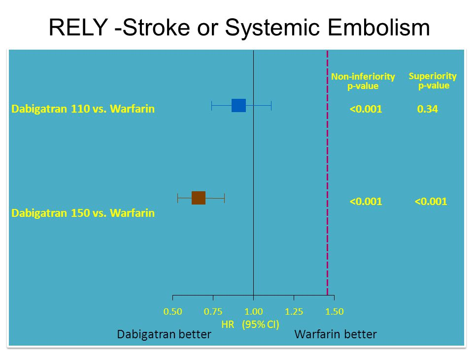 RELY -Stroke or Systemic Embolism