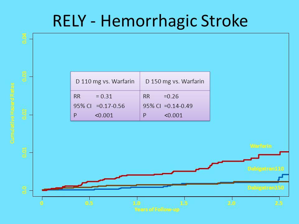 RELY - Hemorrhagic Stroke
