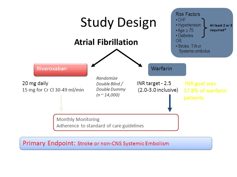 Study Design Atrial Fibrillation