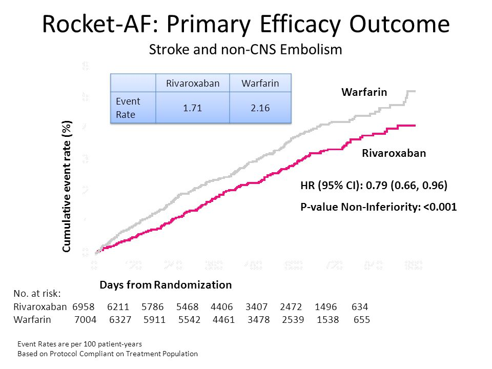 Rocket-AF: Primary Efficacy Outcome Stroke and non-CNS Embolism